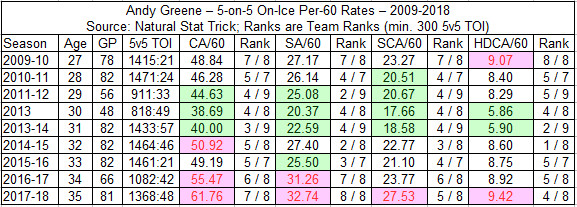 Andy Greene - 5-on-5 On-Ice Against Rate Stats - 2009-2018