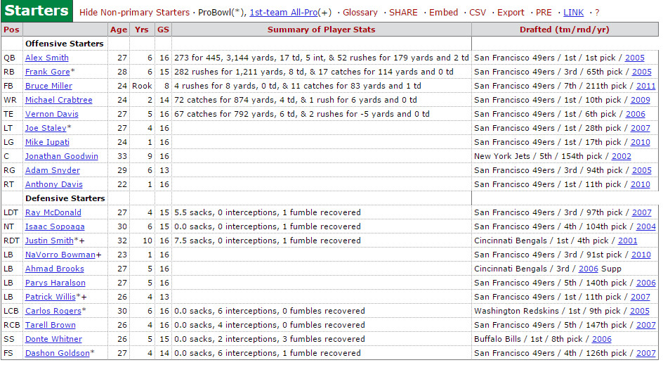 2011 Niners Roster