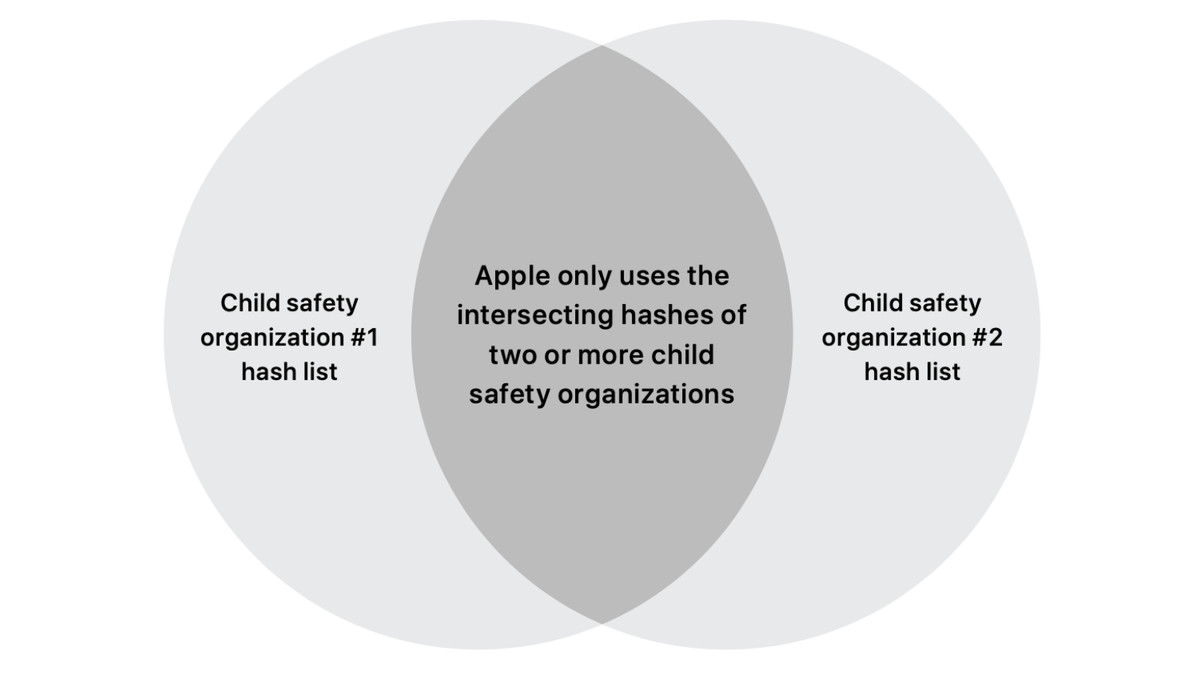 """A venn diagram with one circle labeled """"Apple Child Safety Organization #1 hash list,"""" one labeled """"Child Safety Organization #2 hash list,"""" and the overlap labeled """"Apple only uses the intersecting hashes of two or more child safety organizations."""""""