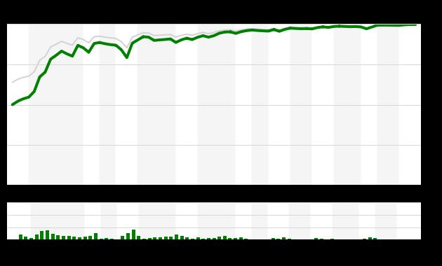 Game 153 Chart 2016