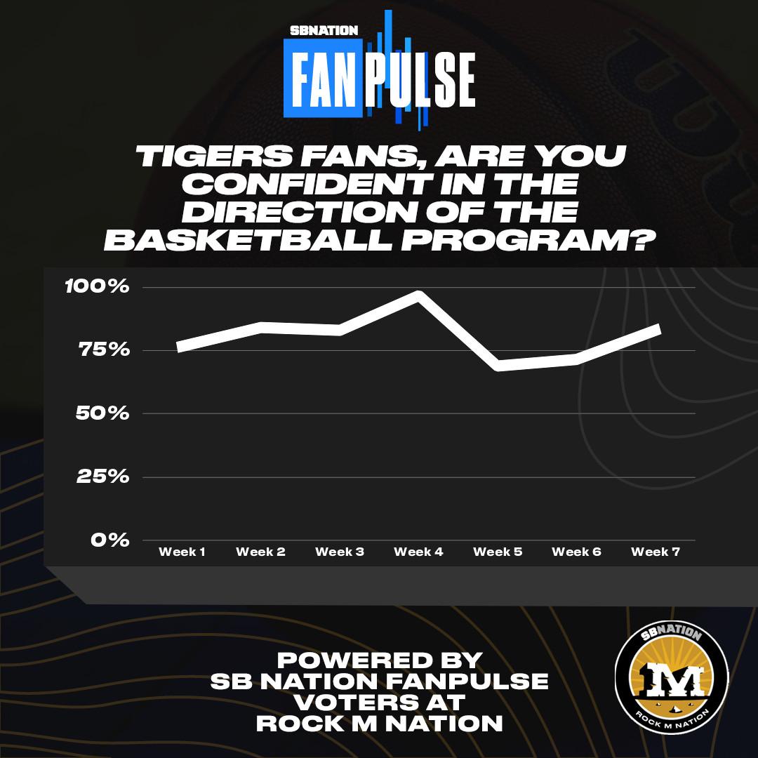 sbnation fan pulse fan confidence basketball january