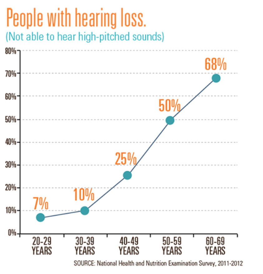 68f08cc2052 The prevalence of hearing loss increases from 7 percent among adults ...