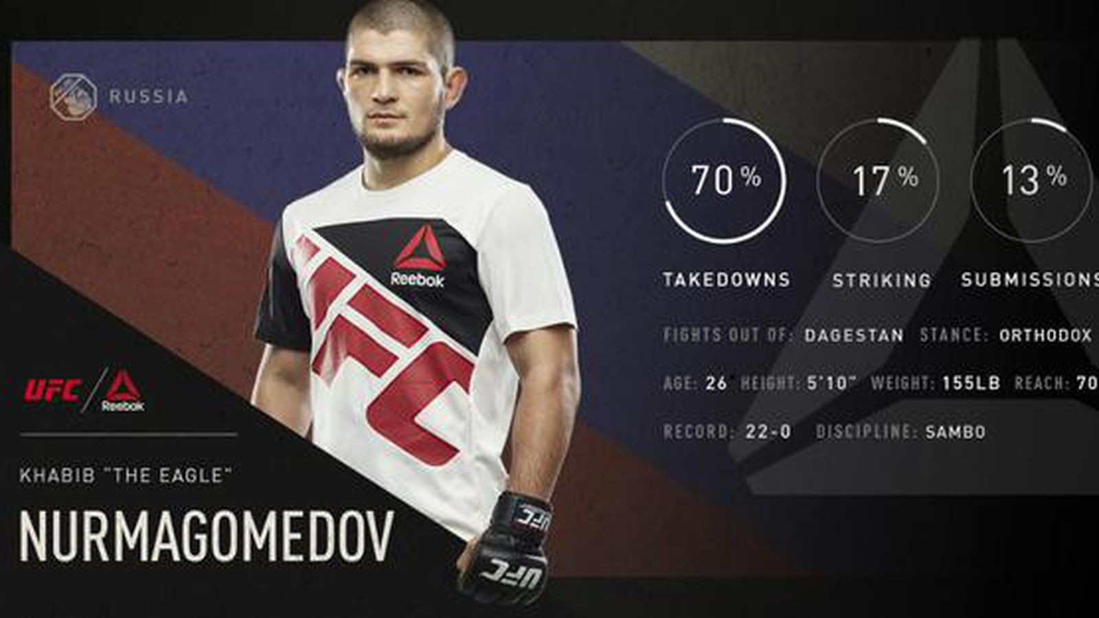 Ufc Ultimate Fighter Championship >> Khabib Nurmagomedov latest UFC fighter to ink solo sponsorship with Reebok - MMAmania.com