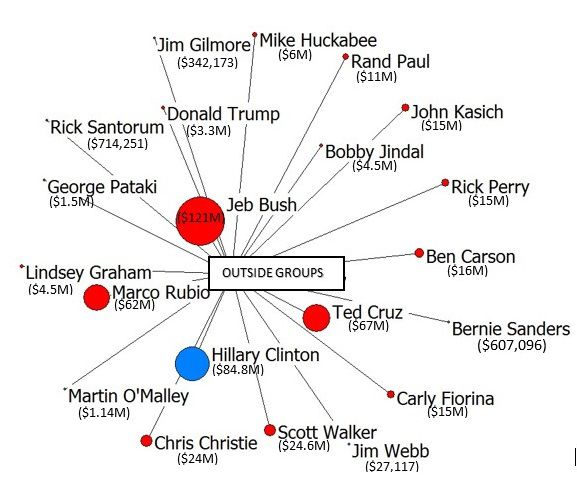 Relative outsider donations to 2016 primary candidates