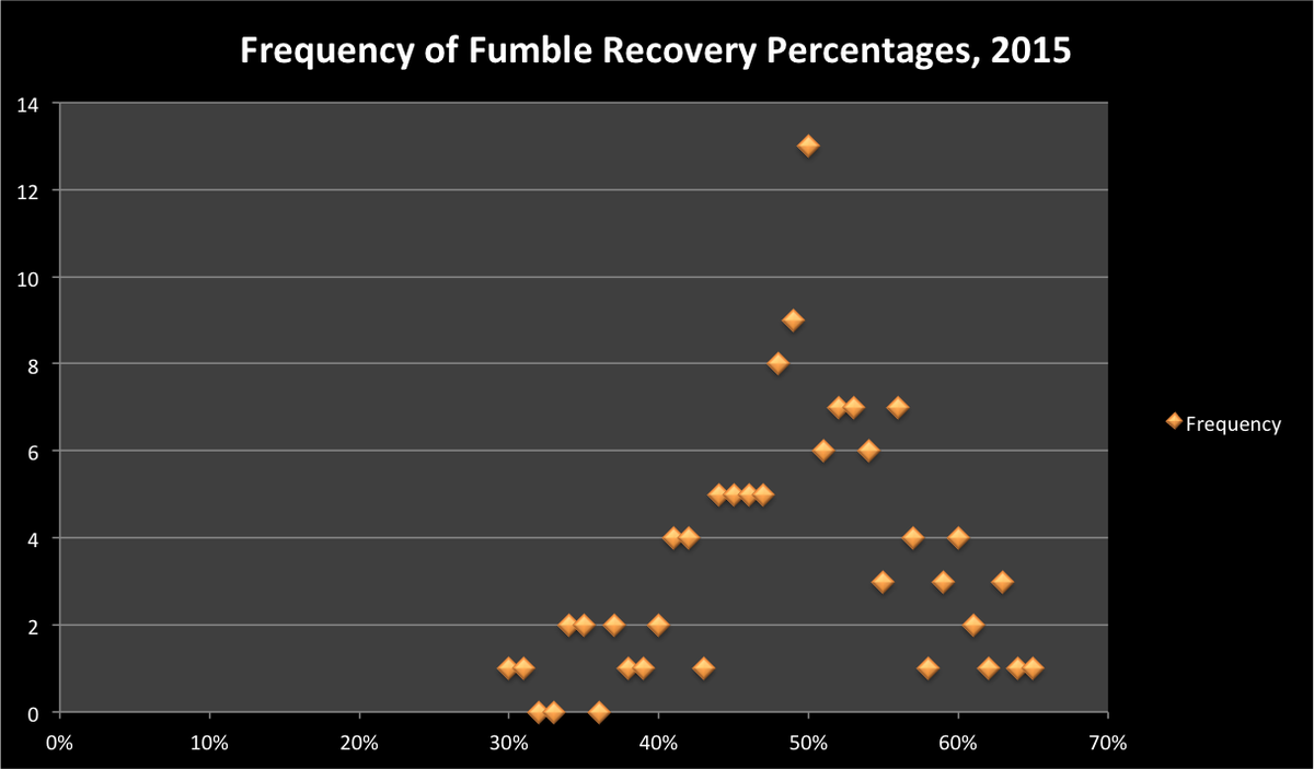 fumble recoveries
