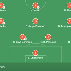Denmark's XI