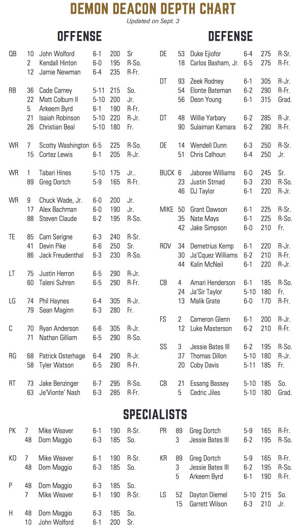 The Only Major Change To Note Is That Isaiah Robinson Now Listed As Fourth String Running Back And Beal Has Dropped Fifth