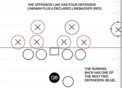 Screen Shot 2019 11 08 at 9.06.04 AM - A former NFL OL breaks down a myth about offensive line play