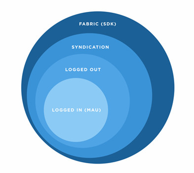 The concentric circles that Twitter used to describe its reach to analysts