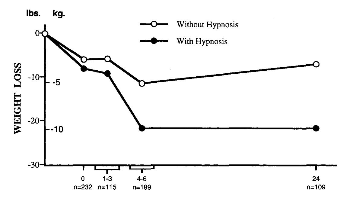 Hypnosis has weirdly positive results in weight loss studies