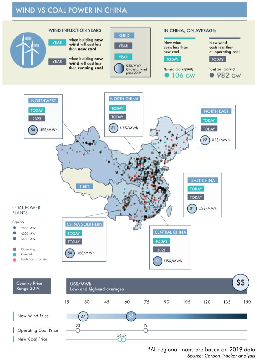 wind vs coal in china