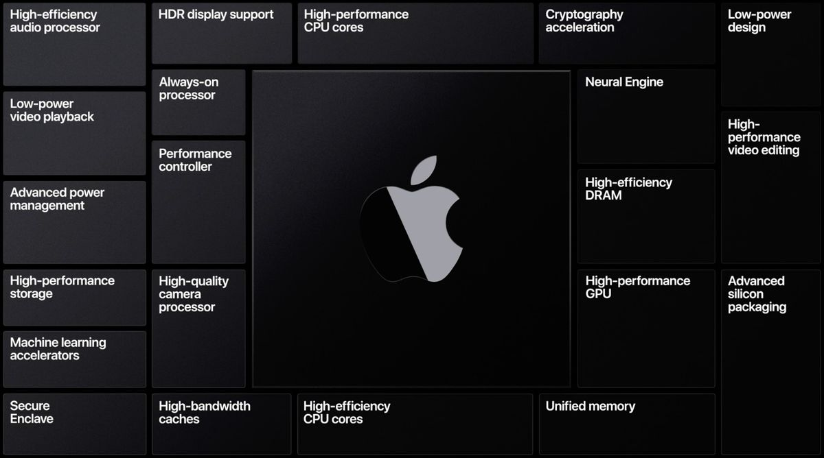 Apple Silicon processor characteristic list