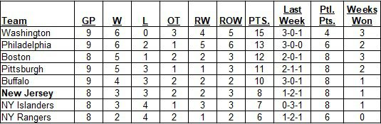 East Division Standings as of the morning of January 31, 2021