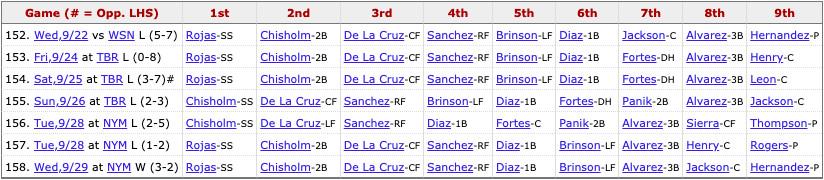 Marlins most recent lineup: Rojas (SS), Chisholm Jr. (2B), Brinson (LF), Sanchez (RF), Fortes (C), L. Díaz (1B), Alvarez (3B), Sierra (CF), Pitcher's spot.