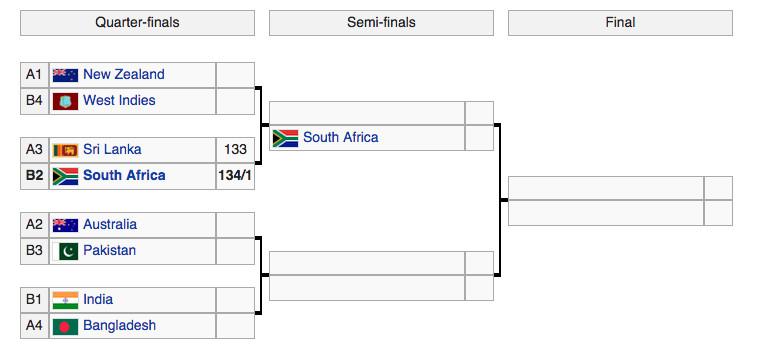 cricket world cup bracket