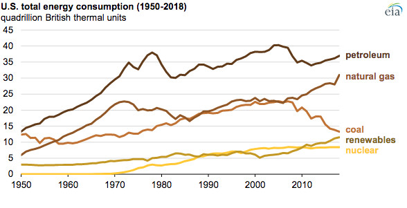 Climate change 2019: US energy consumption hit a record high