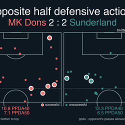 Sunderland were willing to let the Dons' back-three have the ball in deep areas, starting their press just inside the opponents' half.