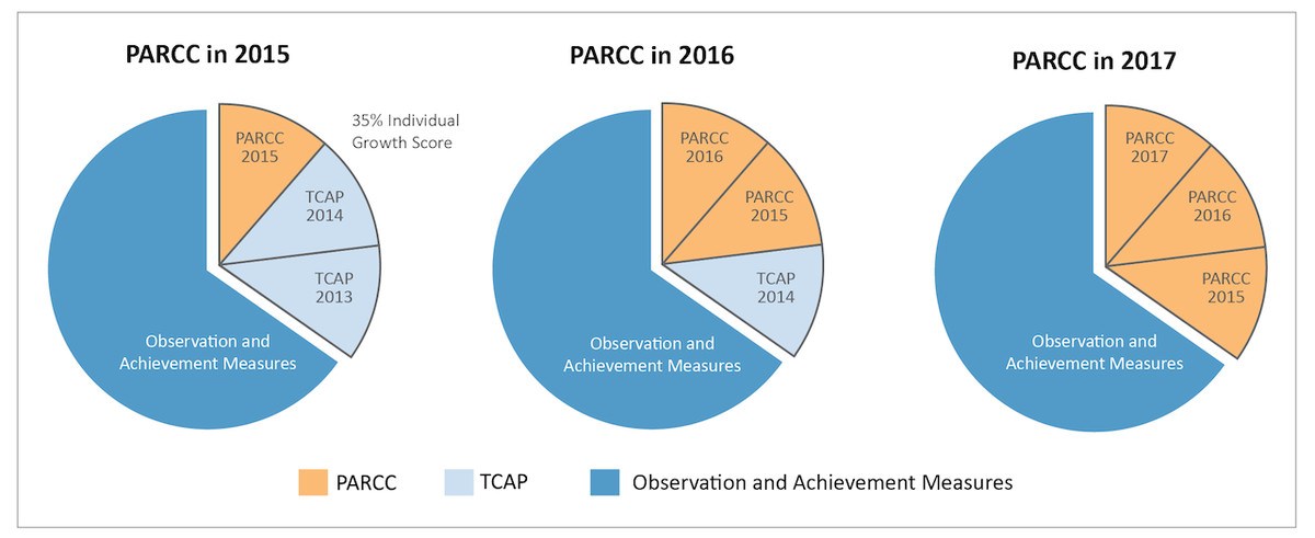 PARCC impact on Tennessee Value-Added scores for teachers.