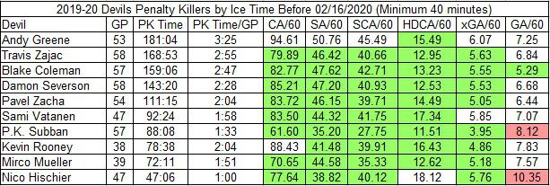 Devils on-ice rate stats in all shorthanded situations before February 16, 2020 (minimum 40 minutes)