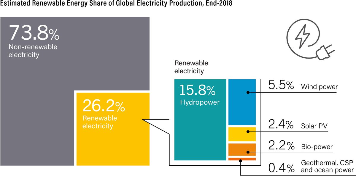 renewable electricity share