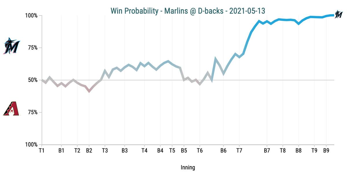 Win Probability Chart - Marlins @ D-backs