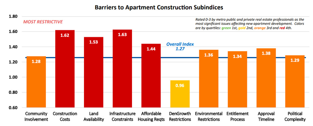 A bar graph showing various indicators of difficulty constructing new apartments in the D.C. area, including construction costs, land availability, and affordable housing requirements.