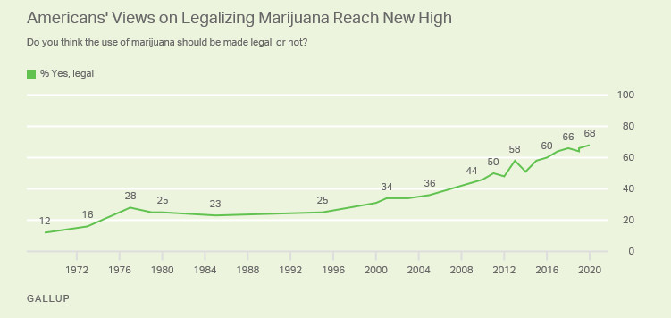 A chart showing support for marijuana legalization in the US.