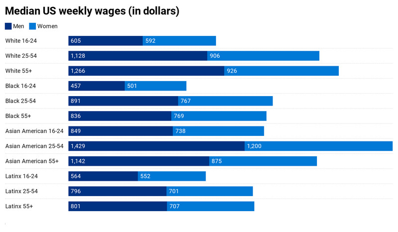 A bar chart showing the median US weekly wages in the first quarter of 2020.