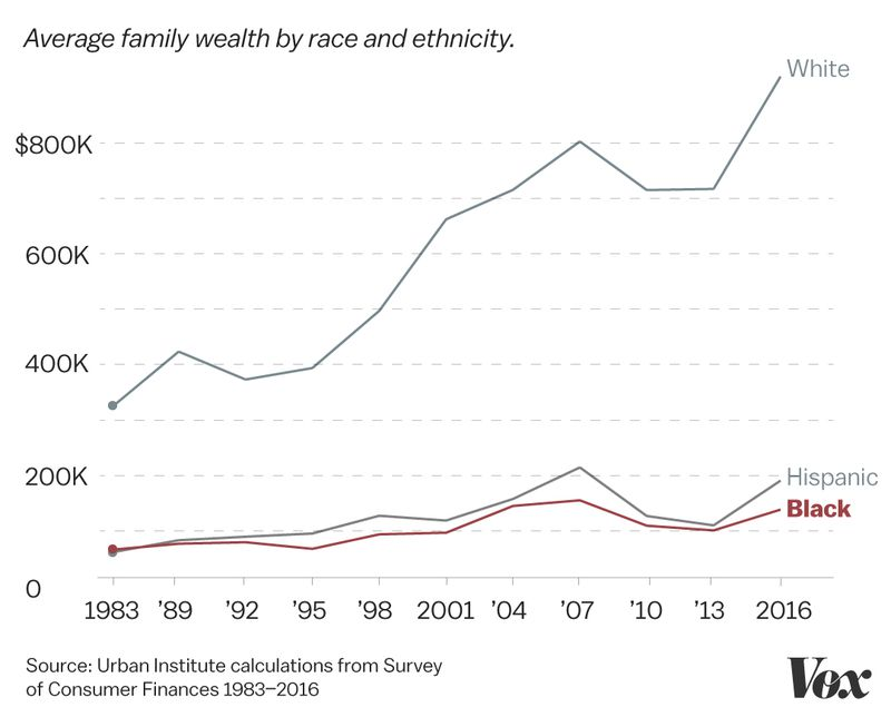 A chart comparing black and white family wealth.