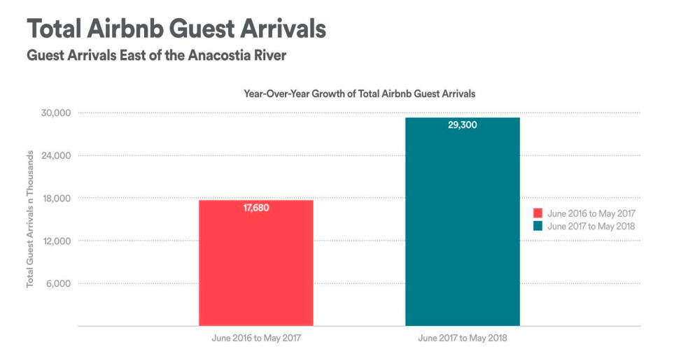 Airbnb: Stays east of the Anacostia River increase
