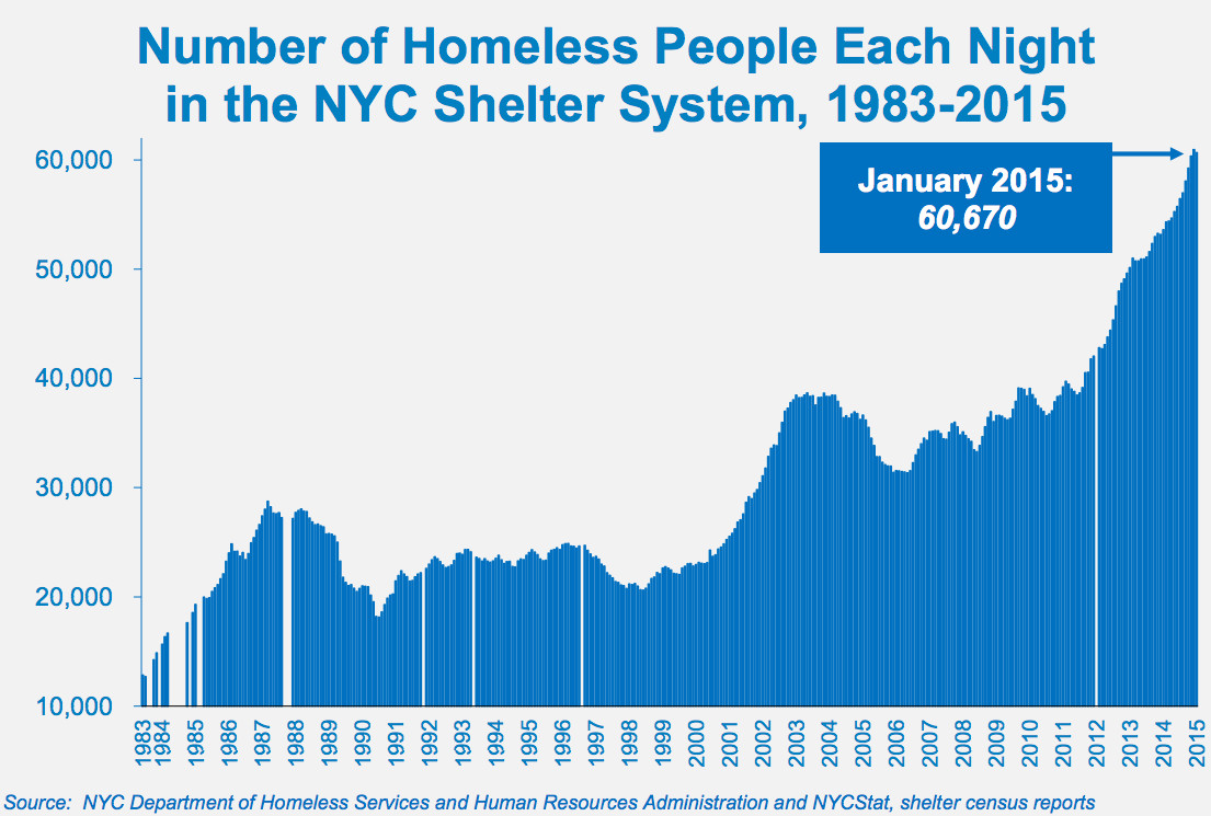 Homelessness is way up in New York City.