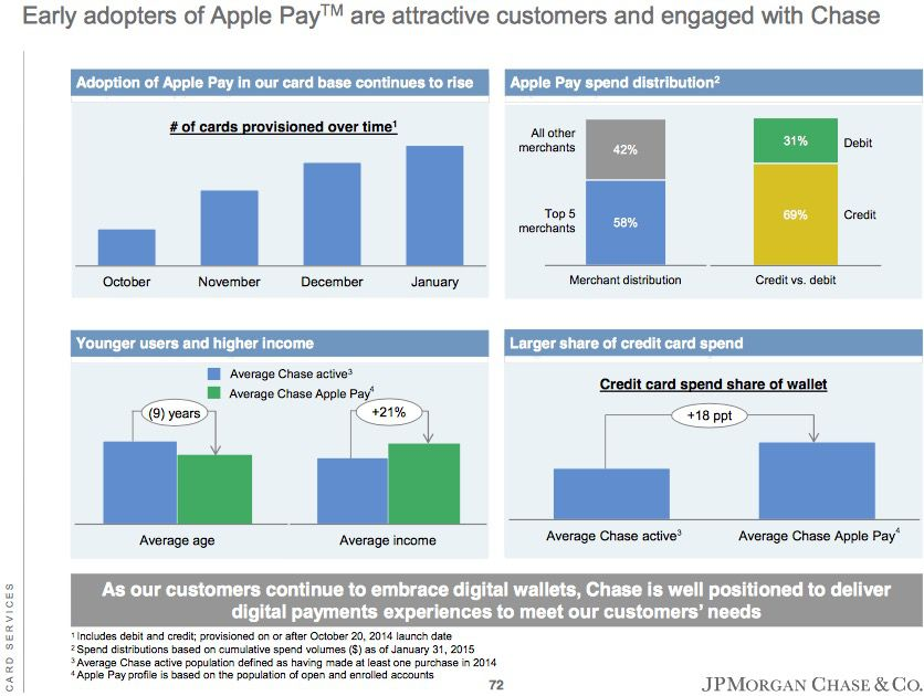 73b5059e9d2 Apple Pay users are the types of customers banks like