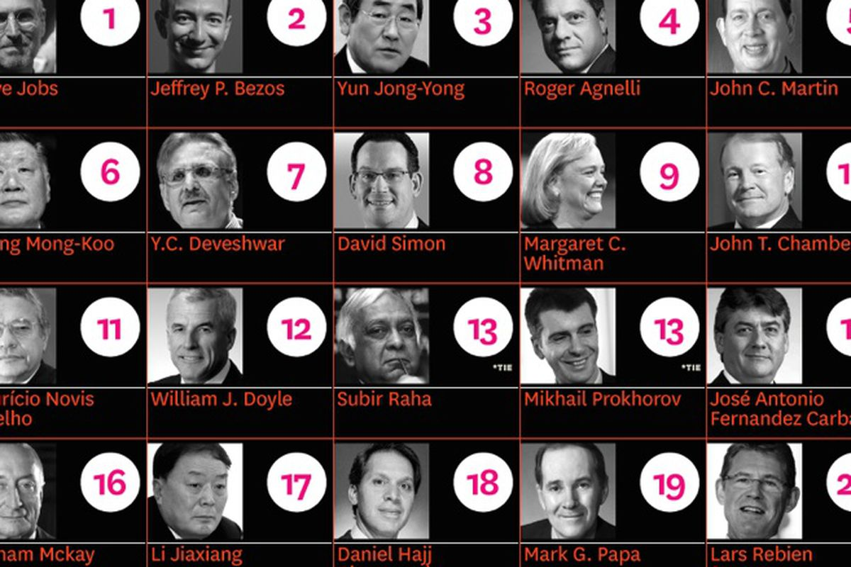 """The top 20 best performing CEOs in the world, via <a href=""""http://hbr.org/2013/01/the-best-performing-ceos-in-the-world"""">HBR</a>"""