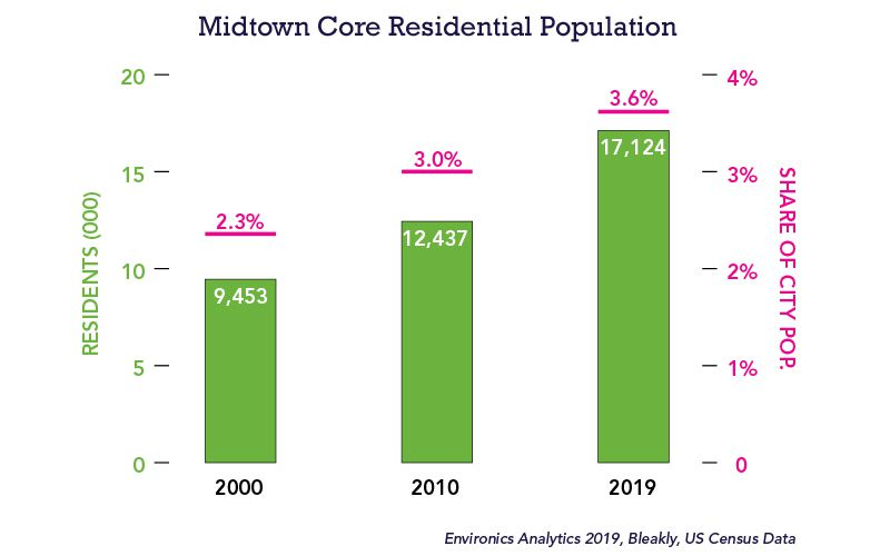 A chart shows how Midtown's residential population has grown since 2000.