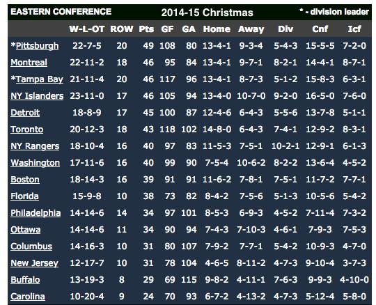 NHL standings Christmas 2014