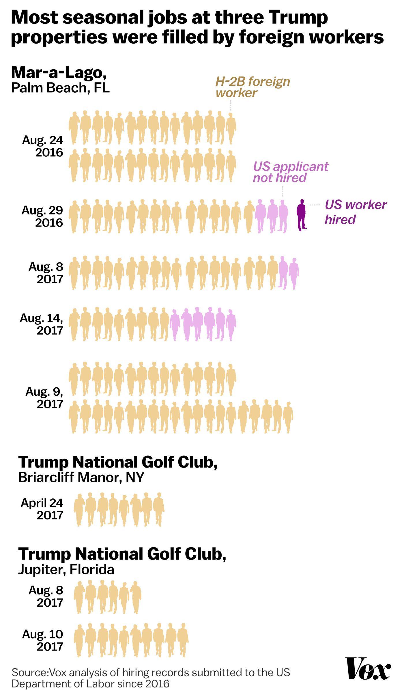 Trump Organization properties posted 144 H2-B visa job openings