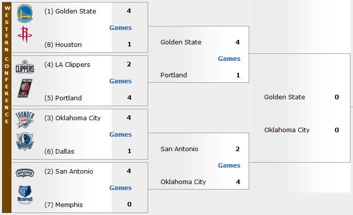 2015 2016 NBA Playoffs Bracket West Finals Start