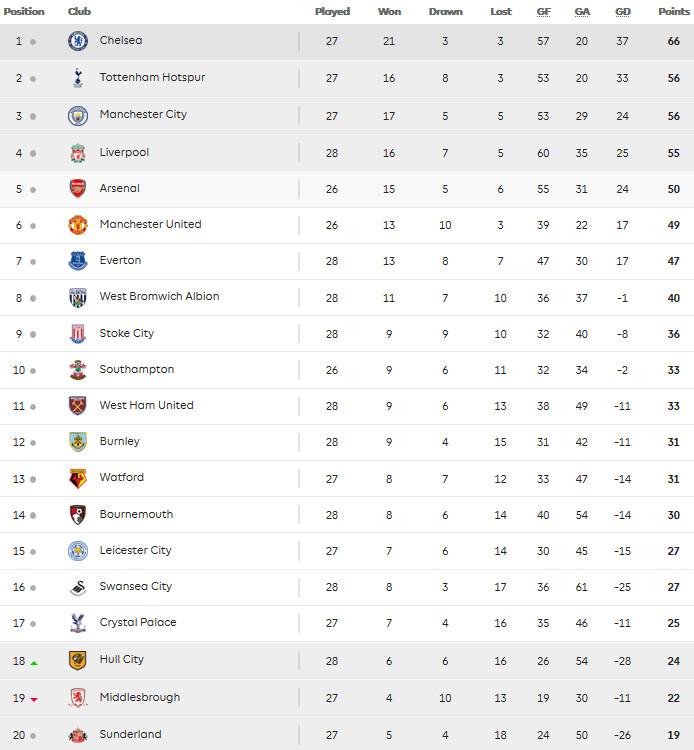 Premier League Table - 17.03
