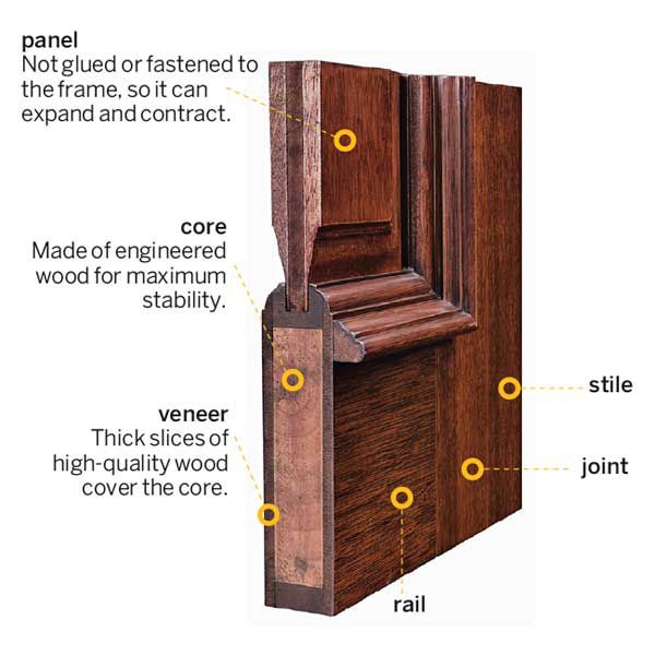 Annotated diagram of a solid wood front door pointing out veneer, stile, joints, core, and frame.