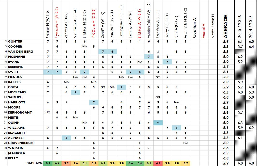 Player ratings post-Villa