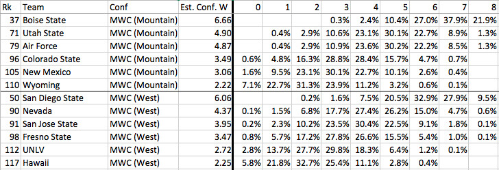 MWC conference win projections