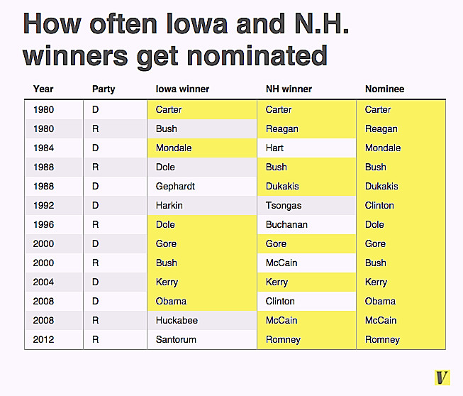 IA NH winners