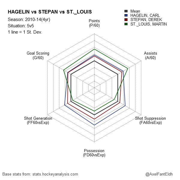 Hagelin vs Stepan vs St. Louis 2010-14