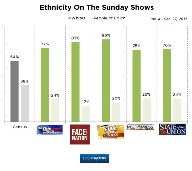 Ethnicity on Sunday shows