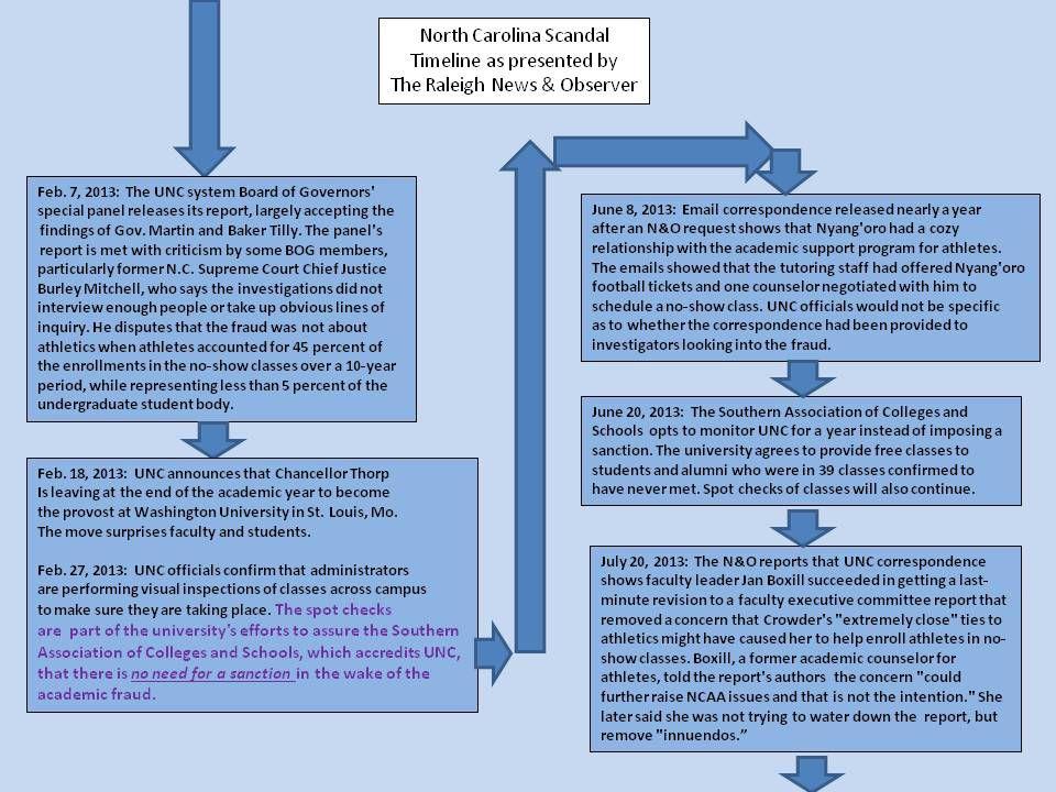 UNC Timeline 5