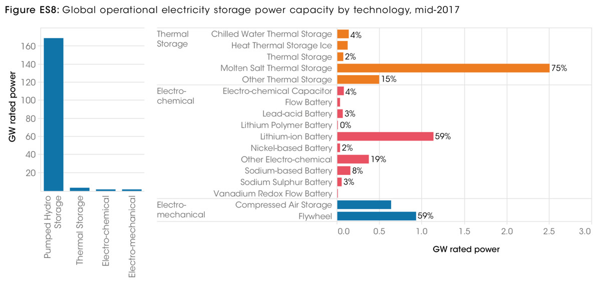 energy storage tech