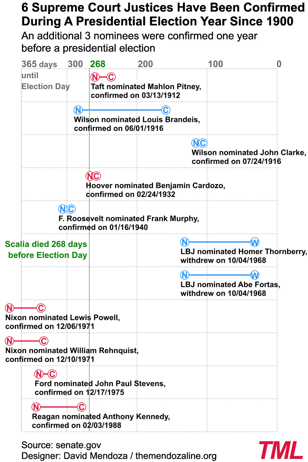Since 1900, six Supreme Court justices have been confirmed during a presidential election year.