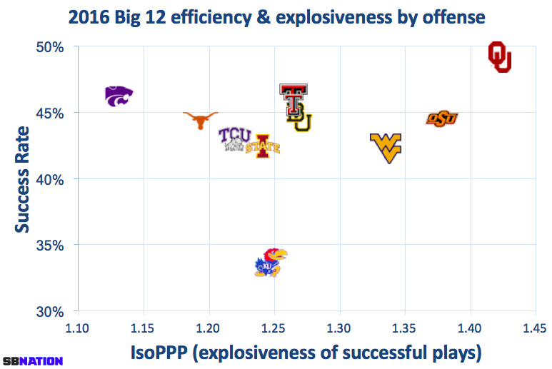 Big 12 offenses in 2016