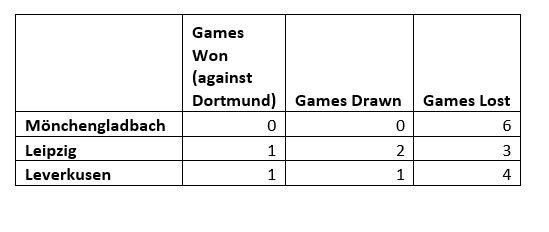 B04, BMG, RBL results against BVB