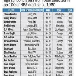 High school players from Utah selected in top 100 of NBA draft since 1960.